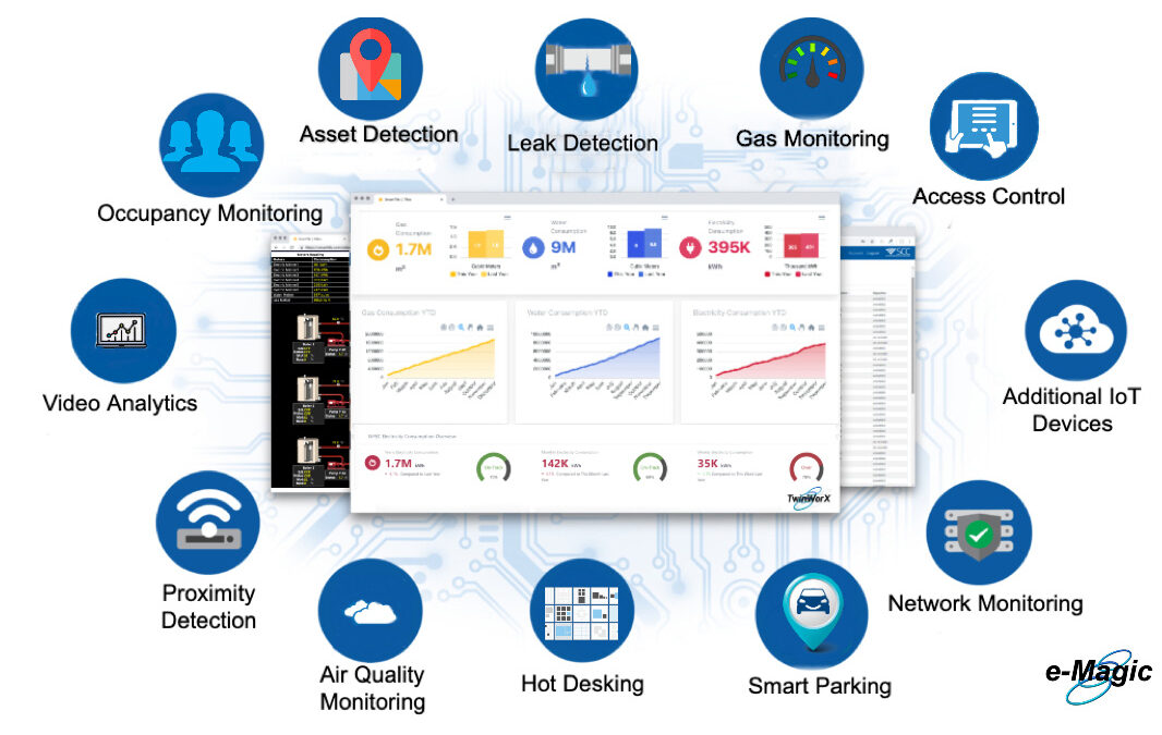 Monitor, Visualize, Analyze, Control and Optimize Facility Operations