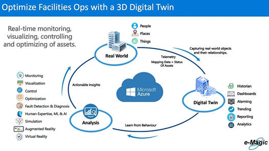 Unlocking Data Value with Digital Twin Technology