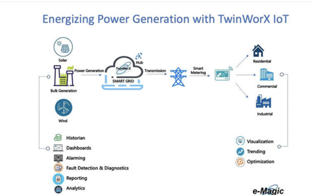 Energizing Power Generation with TwinWorX IoT