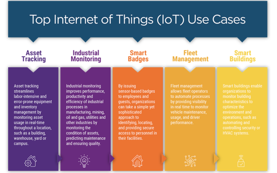 2021 Top 5 IoT Use Cases